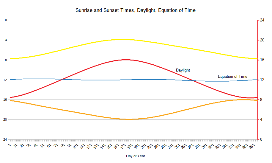 Sunrise_set_Daylight_Balance_noon.png