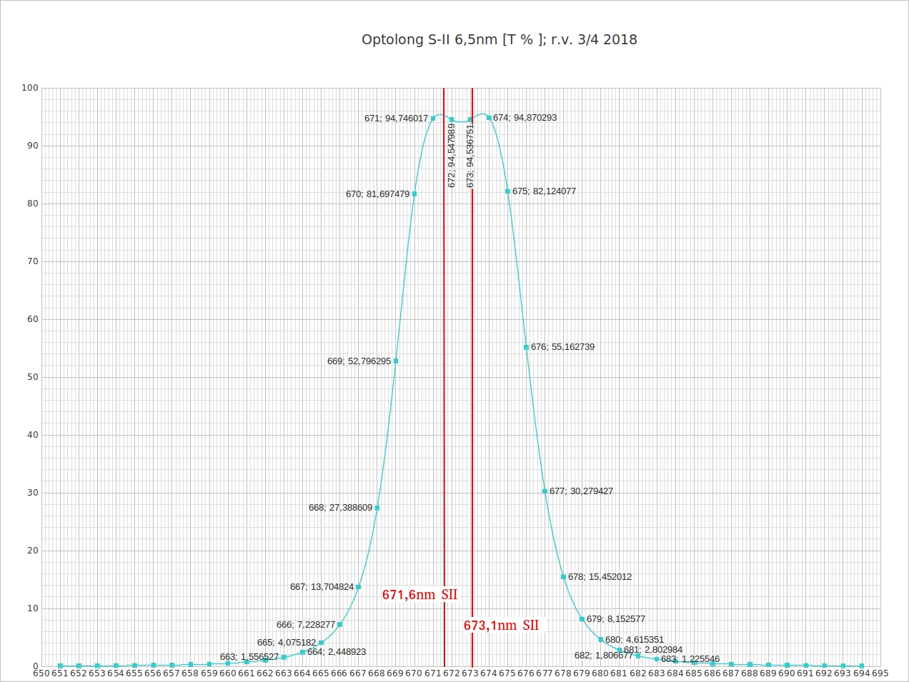 SII 6,5 nm Optolong Peak 2018.jpg